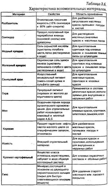 Залізні вироби, клеї і різні оздоблювальні матеріали