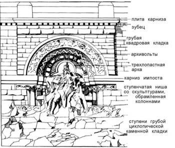 Скульптура в архітектурі. X IX століття
