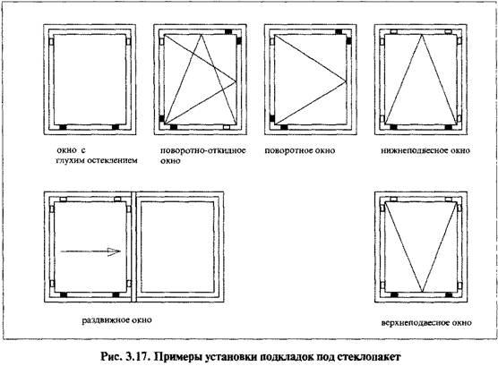 Спільна робота склопакета і віконного профілю. Навантаження в крайовій зоні склопакета