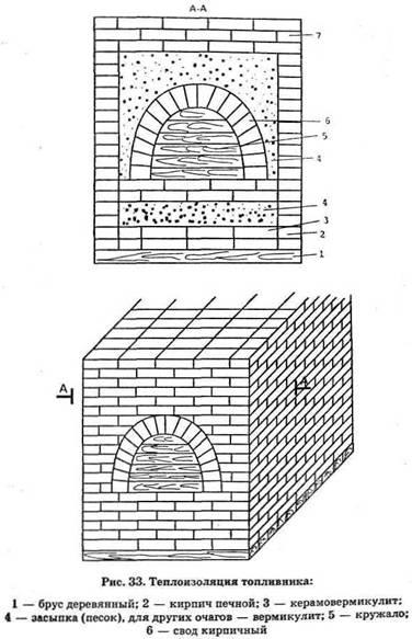 Спосіб кладки топливника (горнила) російської печі