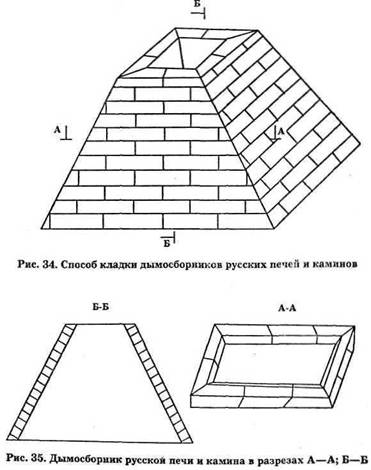 Способи кладки димозбірника російських печей і камінів
