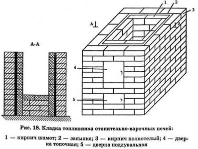 Способи кладки топливников опалювальних і опалювально-варильних печей