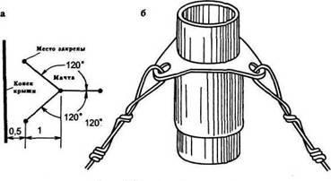 Способи кріплення дротяних відтяжок
