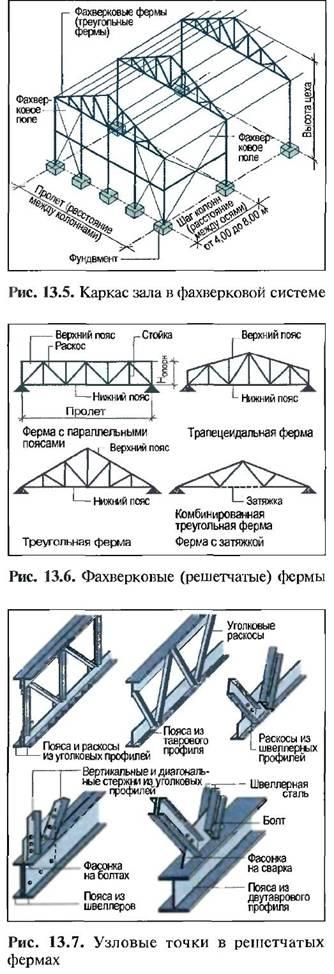 Будівництво з застосуванням сталевих конструкцій