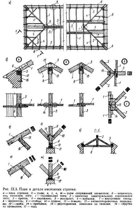 Кроквяні конструкції