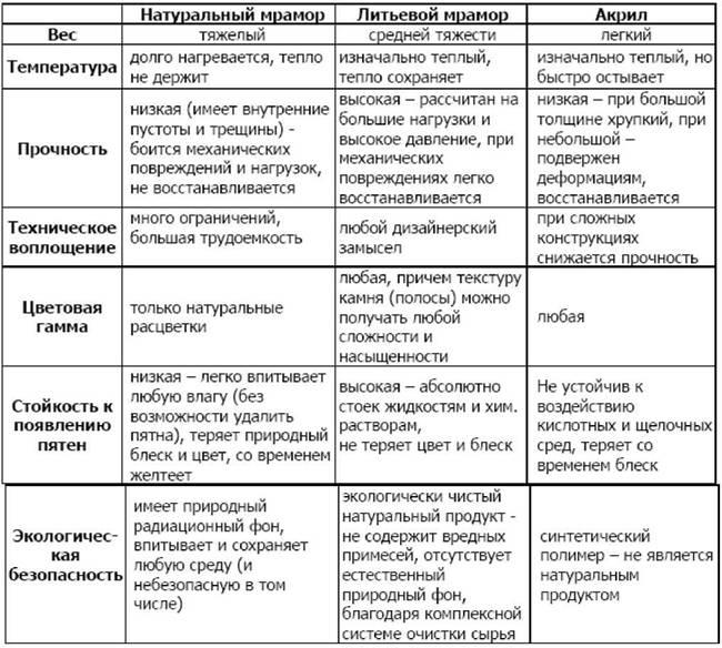 Властивості виробів з литого мармуру