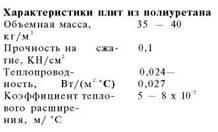 Тепло-та гідроізоляція