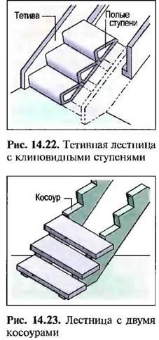 Тетівних сходи