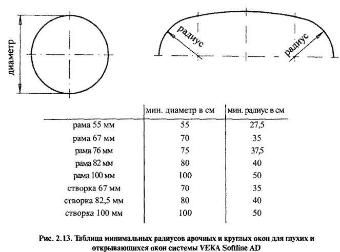 Технологія виробництва вікон з пвх-профілів