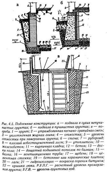 Типи фундаментів