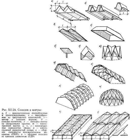 Тонкостінні просторові конструкції