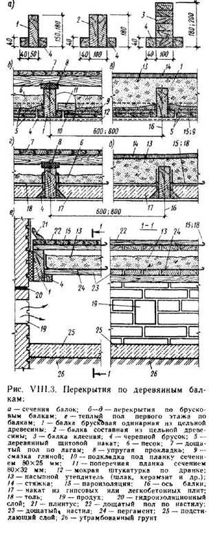 Вимоги до перекриттів міжповерховим, горищним, над підпіллям, над підвалом