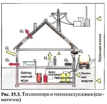 Вимоги приписів щодо економії енергії (enev)