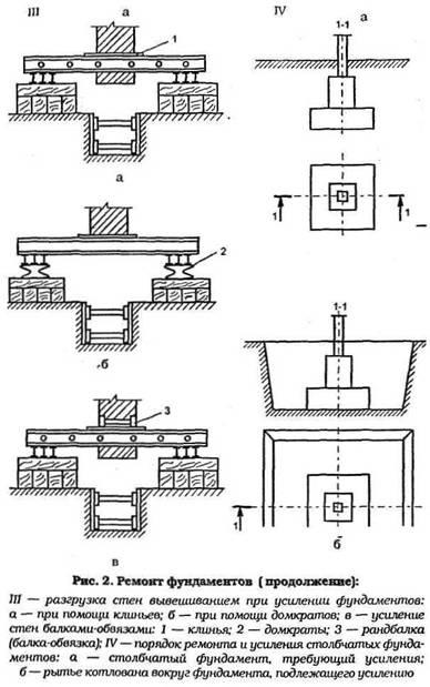 Посилення і ремонт фундаментів