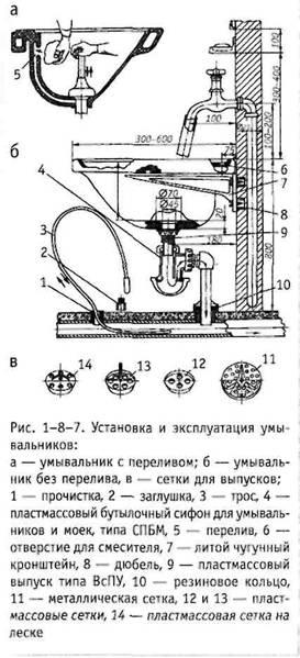 Встановлення та експлуатація санпріборов