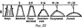 Пристрій колодязів з бетону