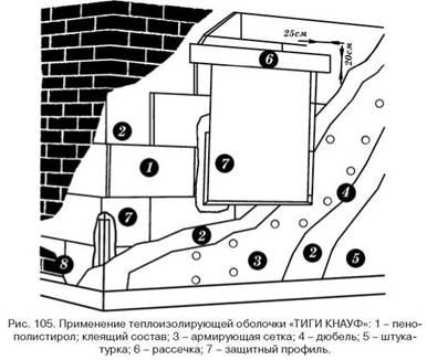 Утеплення зовнішніх стін будівлі