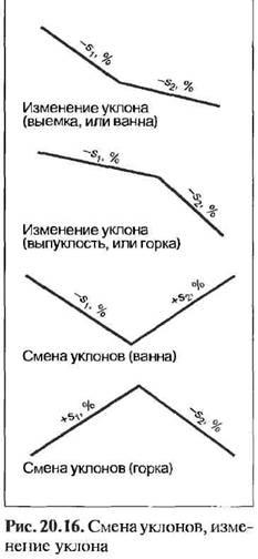 Вертикальний план