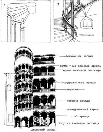 Внутрішні сходи. Готика / ренесанс