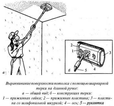 Вирівнювання поверхні стелі