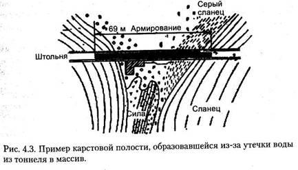 Взаємодія підземного об'єкта з навколишнім природним середовищем. Частина 2