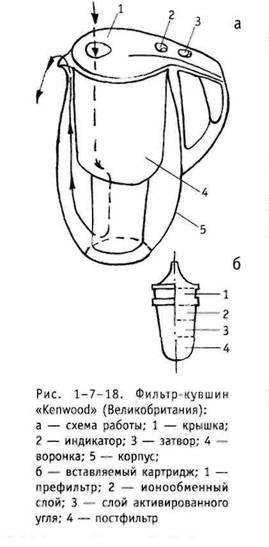 Характеристика фільтрів АКВАФОРИ