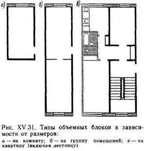 Будинки із застосуванням об'ємних блоків