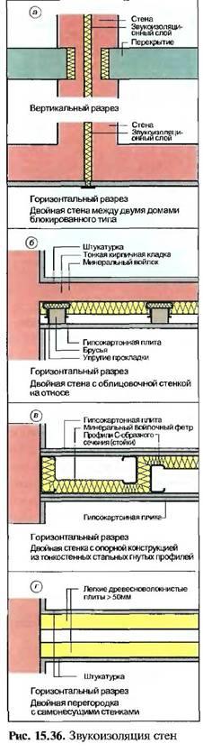 Звукоізоляція стін